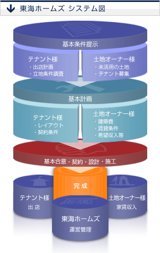 東海ホームズ システム図