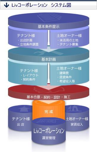 Livコーポレーション システム図
