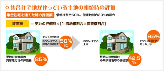 集合住宅地が建っている土地の相続時の評価